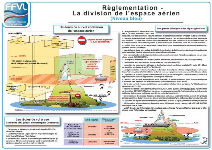 image réglementation espace aérien parapente