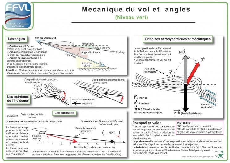 poster mécanique de vol parapente
