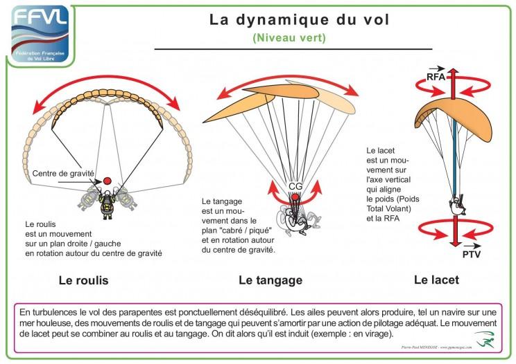 poster Dynamique du vol en parapente