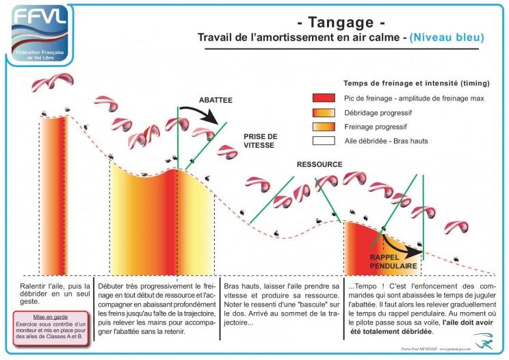 poster tangage parapente