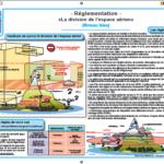 Poster réglementation aérienne