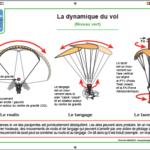 poster dynamique de vol en parapente