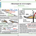 Poster mécanique de vol en parapente et angles