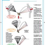 procédure affalement parachute