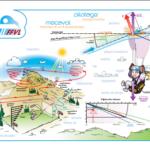 Poster mécanique de vol pilotage